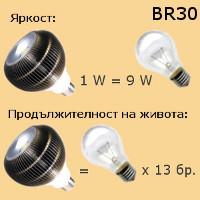 ЛЕД лампи и крушки